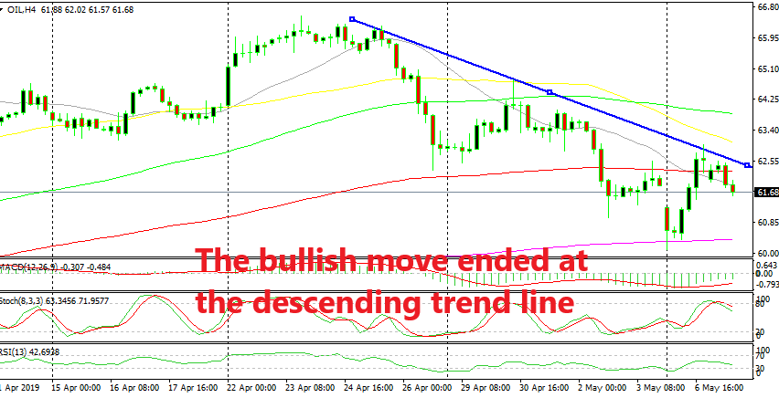 The downtrend remains in place for US WTI crude Oil
