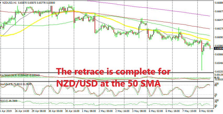 The bearish trend stretched further after the RBNZ rate cut