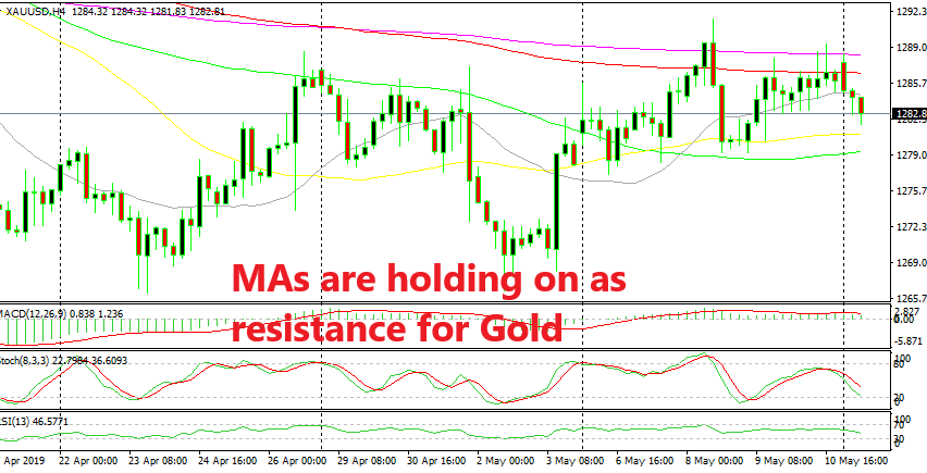 Gold is turning bearish today, despite the worsening sentiment