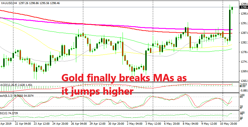 The downtrend for Gold is under threat now