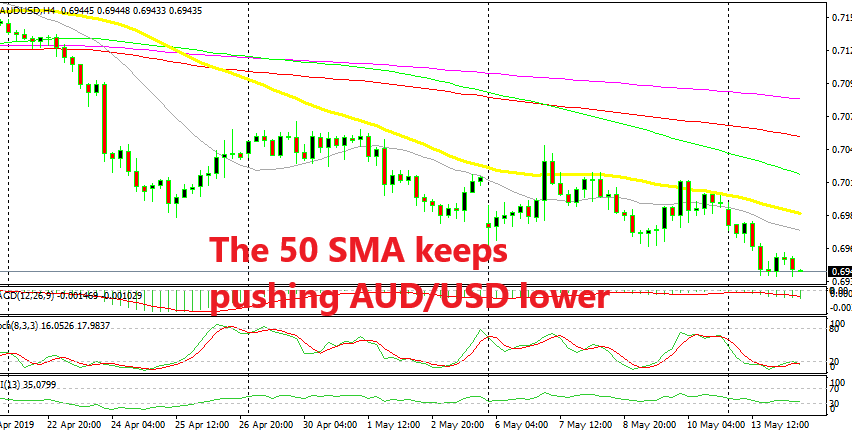 AUD/USD has broken below the 70 level