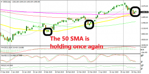The 200 SMA is also helping the 50 SMA