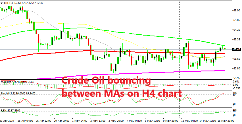 US WTI crude is finding resistance at the 100 SMA right now