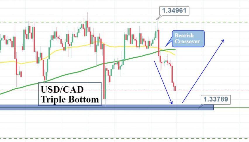 USD/CHF 3D CHART