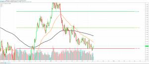 EUR/USD 3D CHART