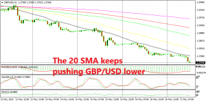 The perfect downtrend continues for this pair