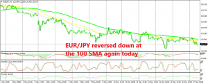 The downtrend has slowed for EUR/JPY