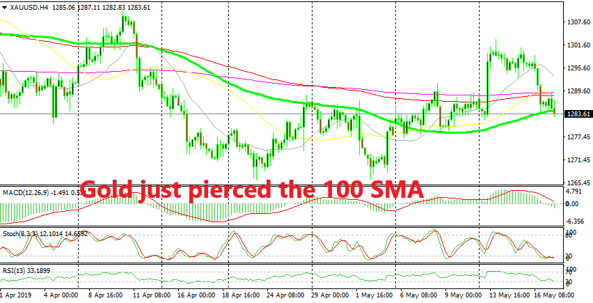 The retrace higher is over for Gold