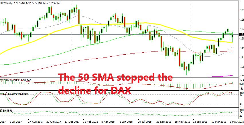 Dax bounced off the 50 SMA last week