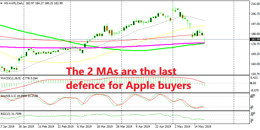 Apple shares have turned bearish