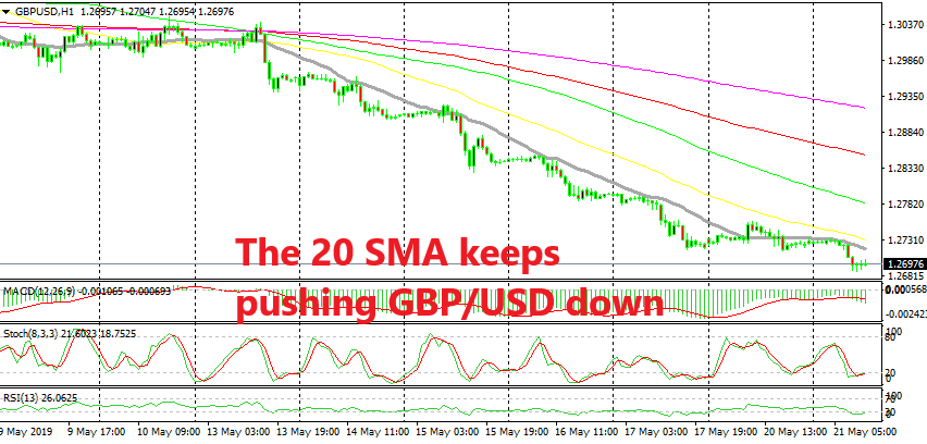 The downtrend is pretty strong in GBP/USD
