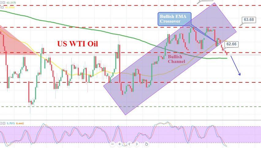 Bearish Crossover in Crude Oil - API & EIA Reports in