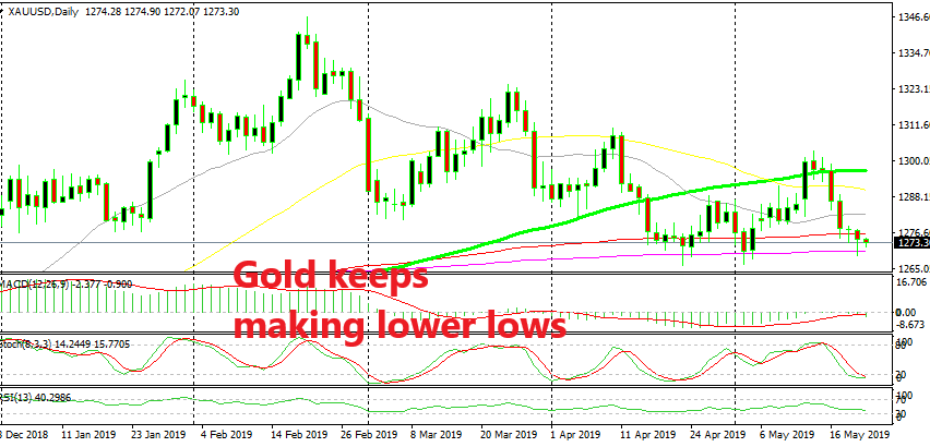 The downtrend is alive in Gold