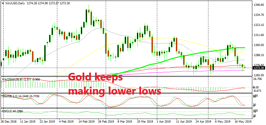 The Downtrend in Gold is Real - Forex News by FX Leaders