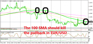 This is the third time the 100 SMA provides resistance