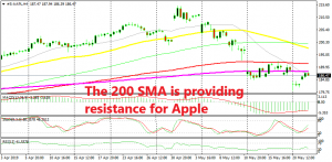 if the 200 SMA holds, then the bearish trend will continue further down