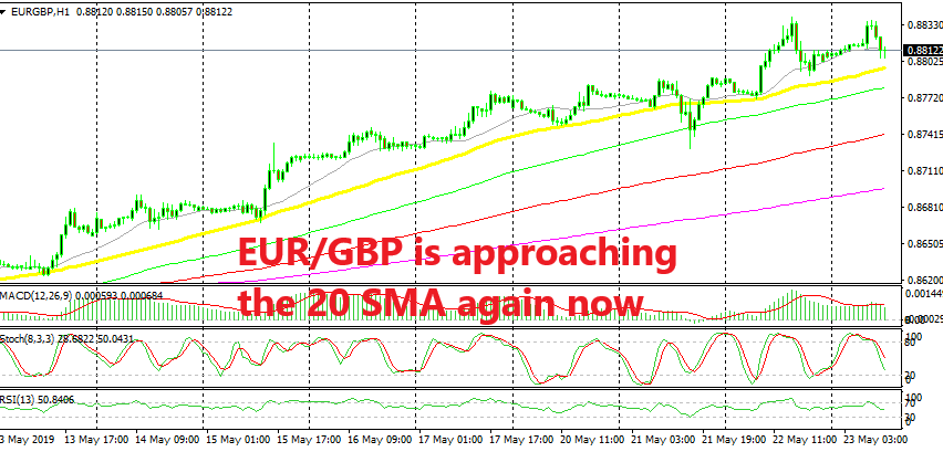 The 20 SMA has been defining the uptrend this month