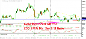 A new resistance has formed in Gold