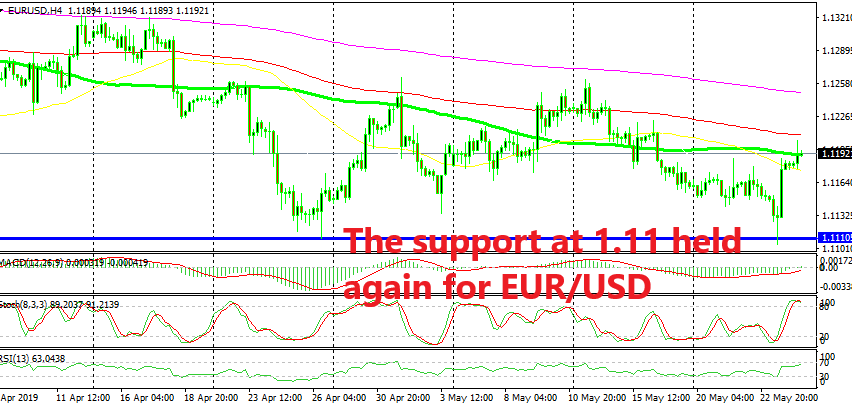 EUR/USD is now facing MAs above