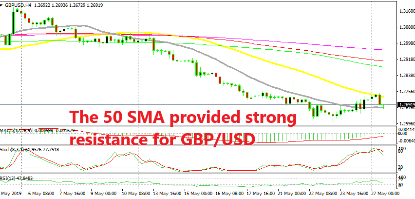 The 20 SMA is providing support at the bottom