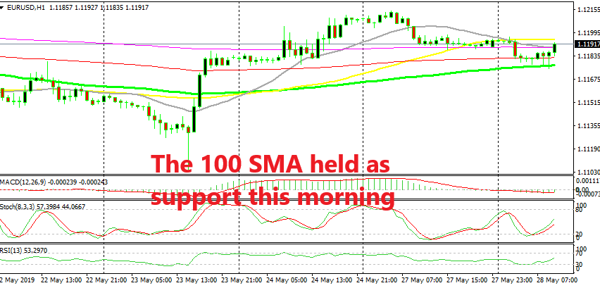 EUR/USD is bouncing off the 100 SMA now