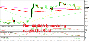 Gold traders are trying to make their mind up now