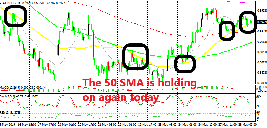 AUD/USD will remain bullish until the 50 SMA breaks