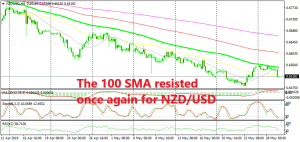The downtrend is resuming again