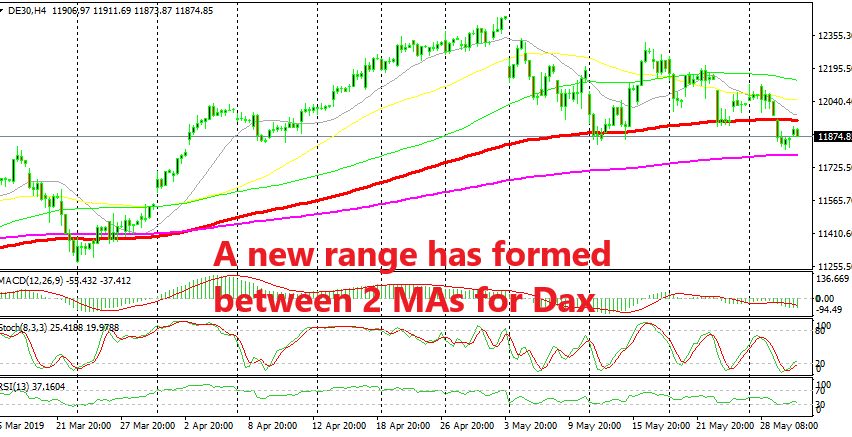 This is the last range before Dax turns totally bearish