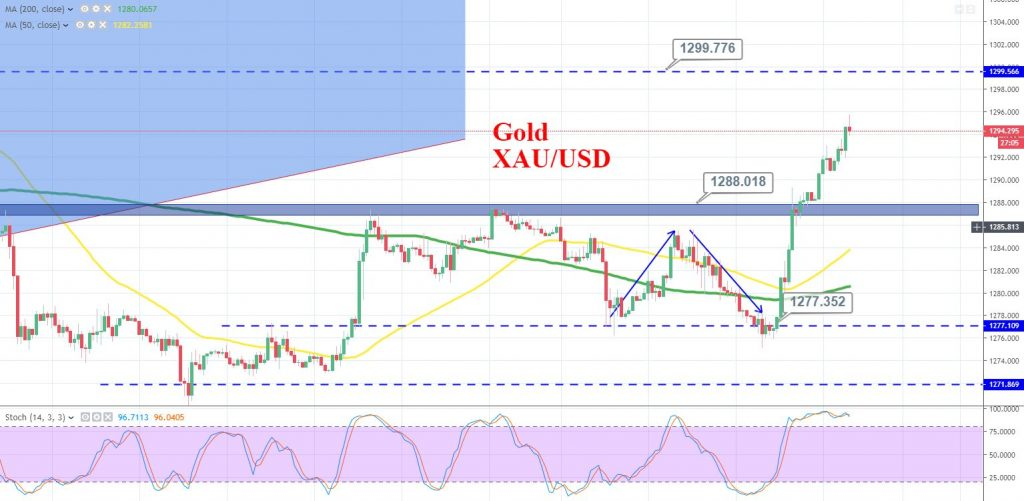 Daily Briefing, May 31 – Canadian GDP & How to Trade Gold Today? - Forex News by FX Leaders