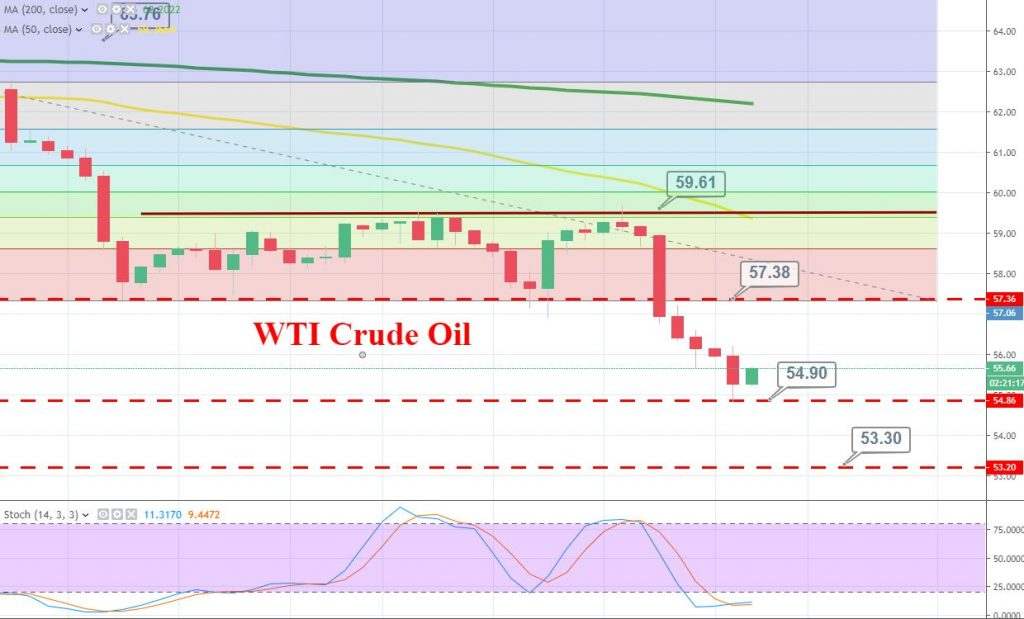 Crude Oil Set for Biggest One Month Fall - Trade War Continues to Play - Forex News by FX Leaders