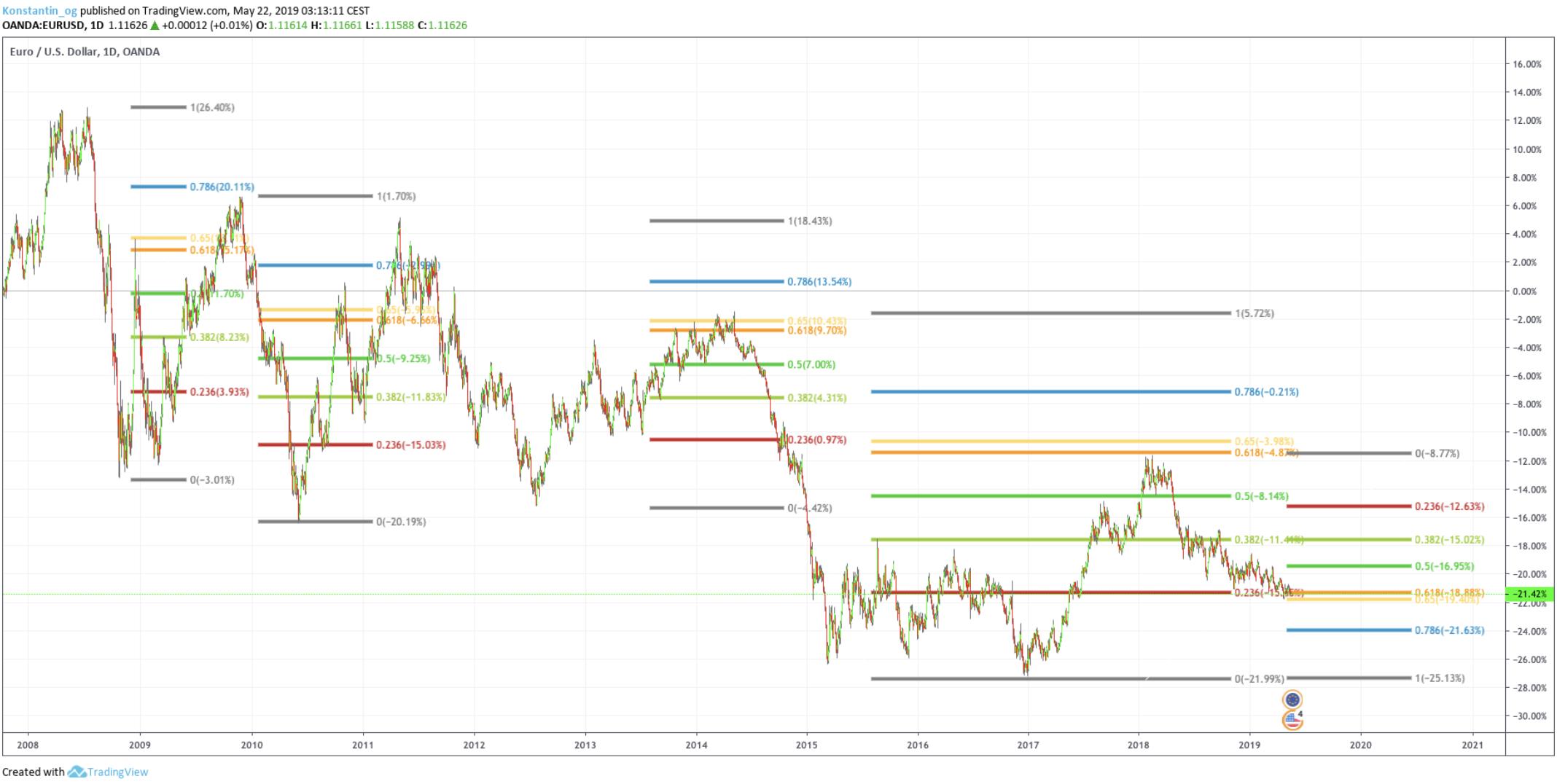 pivot points forex eur usd chart