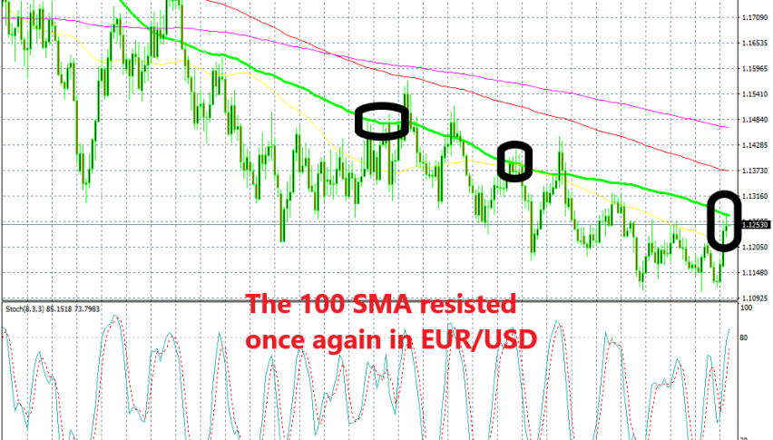 EUR/USD formed a doji candlestick yesterday