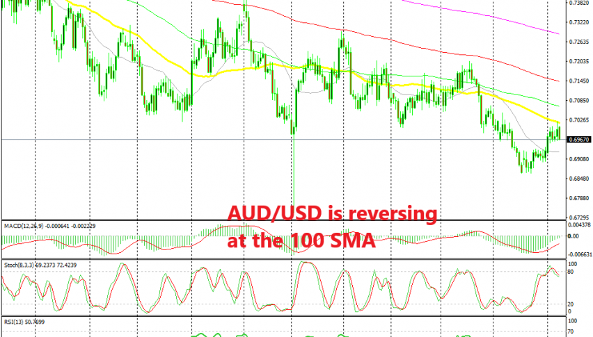 The reversal is already underway in AUD/USD