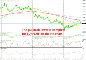 EUR/CHF is now oversold and trying to turn bullish again