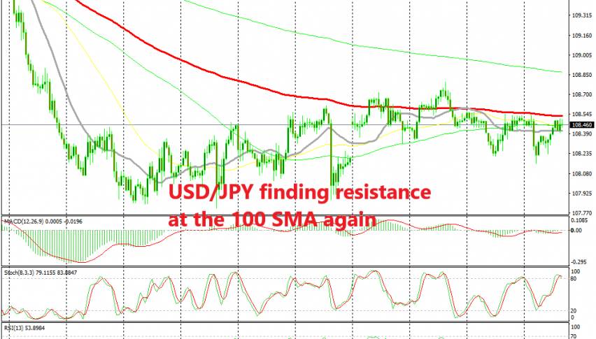 The retrace is complete on the H1 chart