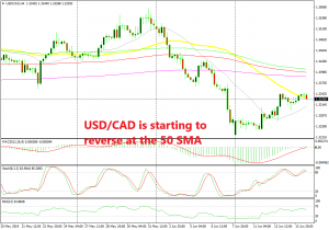 USD/CAD has formed a reversing setup on the H4 chart
