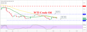 The trend continues to remain bearish for crude Oil