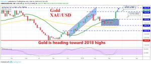 Gold will remain bullish if the global economy keeps weakening