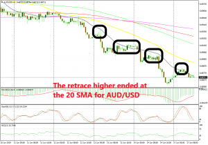 AUD/USD is overbought on the H1 chart