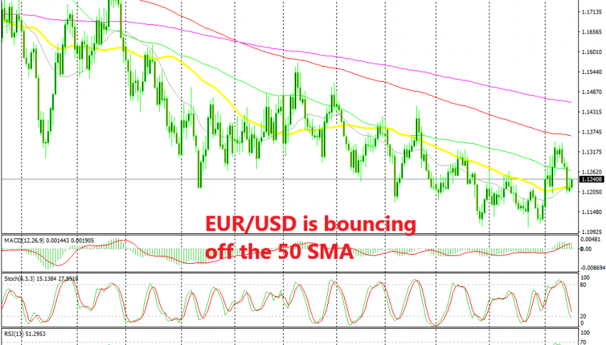 EUR/USD is finding support at he 50 SMA now