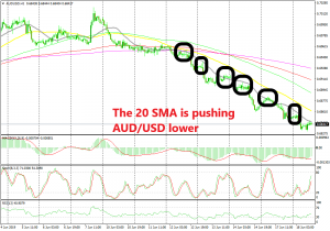 The 20 SMA has caught up with the price again