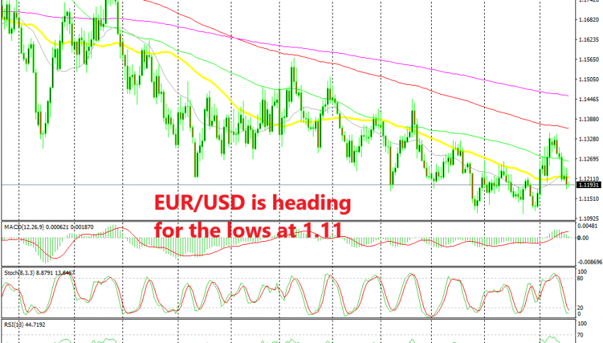 The FED will decide the near term trend for EUR/USD