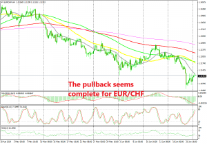 The 20 SMA is providing resistance for EUR/CHF again