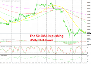 The 50 SMA used to provide support, now it has turned into resistance