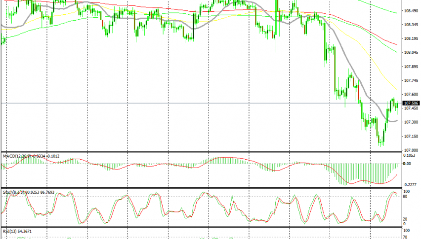 Crude Oil is heading for the 50 SMA now