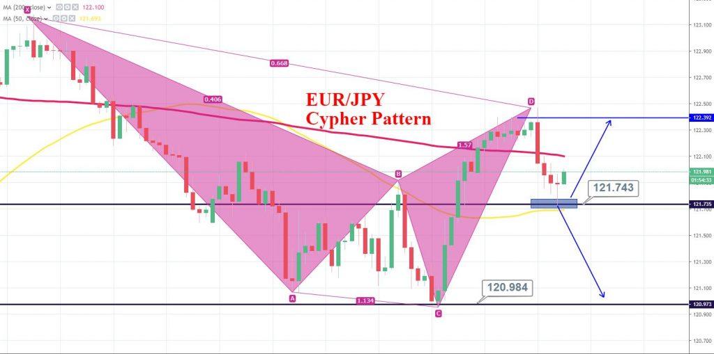 EUR/JPY Cypher Pattern Driving Bearish Bias - Quick Trade