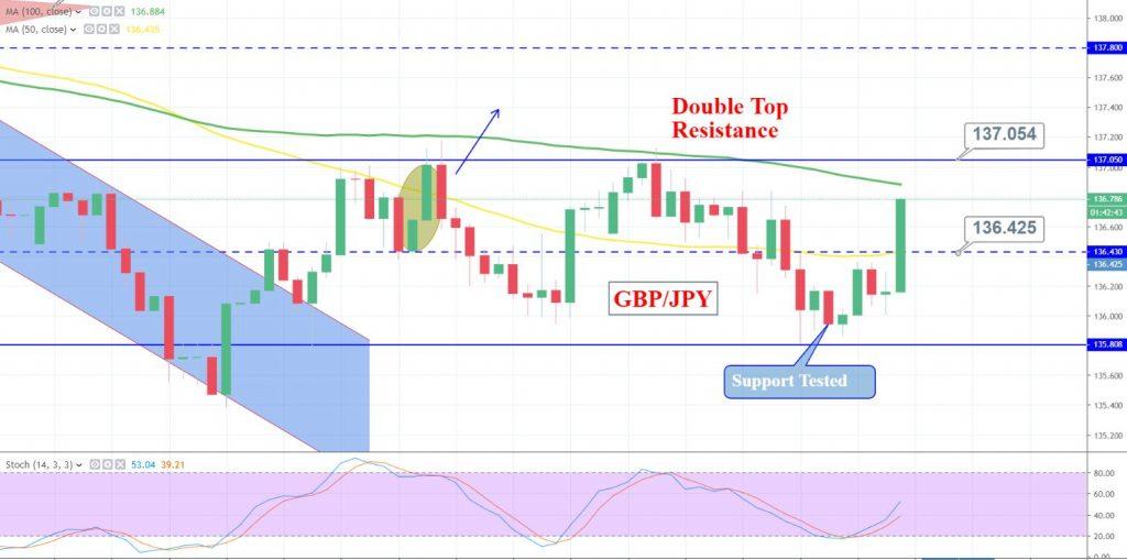 GBP/JPY 3 Hour Chart