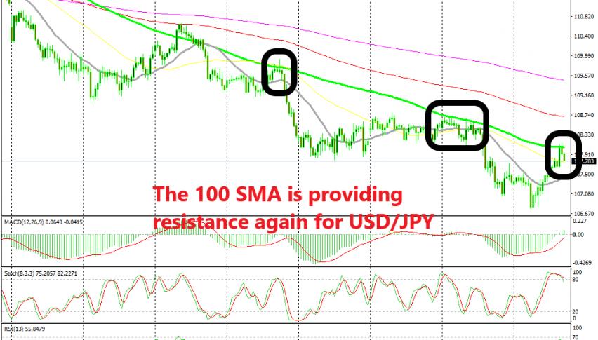 The 100 SMA keeps killing the pullbacks higher