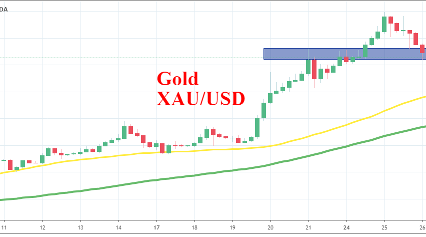 The 50 SMA is catching up with the price in Gold